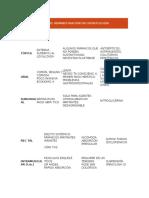 Principales Vías de Administración en Odontología