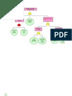 FTA Excel Template