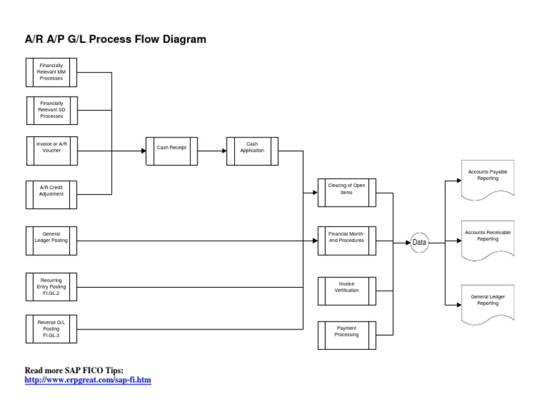 ar ap gl process flow chart rh scribd com General Ledger Chart of Accounts General Ledger Flowchart