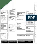 0-DM Problem Chart 2