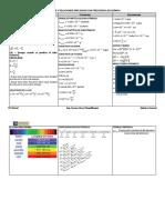 Formulario 2016 quimica