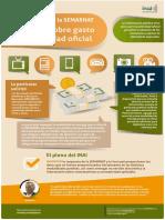 Infografía Recurso Vs. SEMARNAT sobre gasto en publicidad oficial.