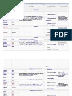 Clases de Antibióticos Agrupados Por Estructura