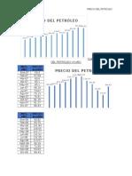 Curva de Precio Del Petróleo vs Año