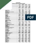 Balance Sheet of DLF