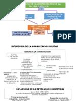 Administración Mapa Conceptual