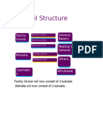 Channel Structure - Definitions