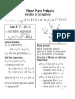 Phaseportrait Study Notes