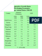 Comparative Growth Rate