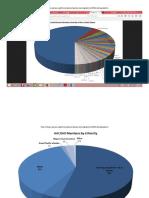 AACRAO Member Chart Demographics 2015