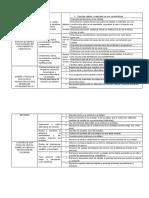 Formato Del Cartel de Competencias Nivel Inicial 2016 (Yolanda Heredia Arroyo) (1)