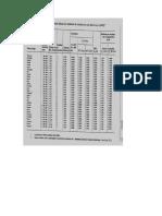 Tabelas de Constantes de Condutores Eletricos