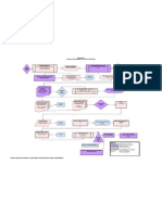 Marekting Pd Flow Chart