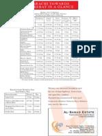Hawksbay Scheme 42, Distances from Different Areas of Karachi researched by AL-SAMAD ESTATE (Bahadurabad) ALI MUHAMMAD TAYYAB +92-321-2264064