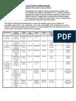 List of NGSP Certified Methods