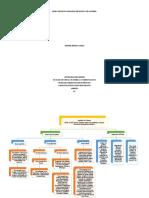 Mapa Conceptual Organización Poítica Colombia Jennifer Montes Osorio
