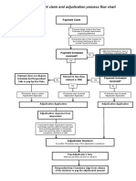 Payment Claim Flow Chart