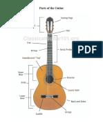 Parts of tvghjhe Guitar