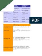 Analysis of Artificial Lift Methods