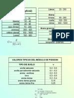 Modulos, Parámetros Elásticos E, Nu