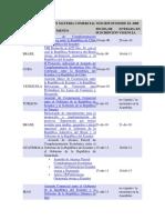 Instrumentos en Materia Comercial Suscritos Desde El 2008