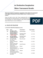 2016 MN DI Affiliate Tournament Results