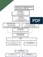 CARTA-ORGANISASI-PSS INDUK 2016.doc
