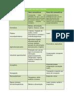 Utilização Da Água Relacionada Com Usos e Funções (Tabela)