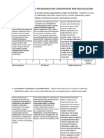 Advanced Field Education Competencies Management and Planning Concentration