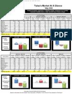 May 2008 - Tulsa Real Estate Market Statistics