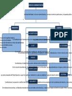 Mapa Conceptual de Elementos Derecho Administrativo