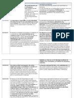 Cuadro Comparativo de Soc Igualitaria y de Jefatura Del Texto de Service (1)