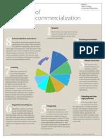 8 Steps of Tech Commercialization