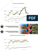 April 2010 Plymouth MI Housing Stats | Professional One Real Estate