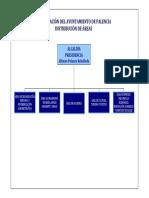 Organigrama Palencia