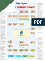 Docker Ecosystem 7.01