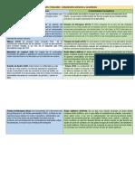 Cuadro Comparativo Contaminantes Primarios y Secundarios