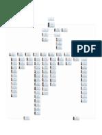 Organigrama del gobierno de Matamoros Al 08 de Abril 2016
