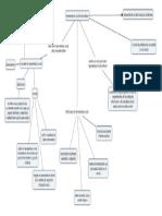 Mapa Conceptual Unidad 2 contexto de la profesion fime