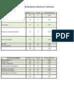 Matriz de Evaluacion Dofa
