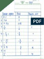 Algebra Nota 3