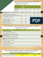 Case Fatality Rate Bulukumba KIA
