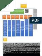 Diagrama Ingreso Nacional
