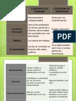 Diferencias entre Locación de servicios y contrato de trabajo
