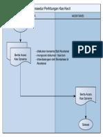 Flow Chart Perhitungan Kas Kecil