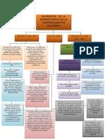 Elementos de La Normatividad de Ontabilidad en Colombia