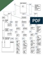 Mapa Modelos de Administración 1(Autoguardado)