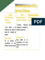 Diferencias Releventes IFRS Norma Chilena