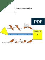Factors of Absenteeism