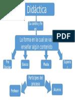 Didactica mapa conceptual